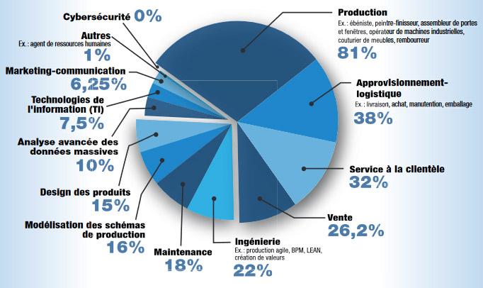 En pleine pandémie, un grand nombre de manufacturiers disent avoir des besoins de main-d'œuvre et de compétences, révèle un sondage Web récent (du 5 au 14 octobre 2020) réalisé en collaboration avec les trois associations patronales de l'industrie.